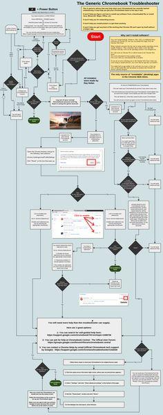 Generic Chrome OS Troubleshooter Chart v0.3 - Imgur