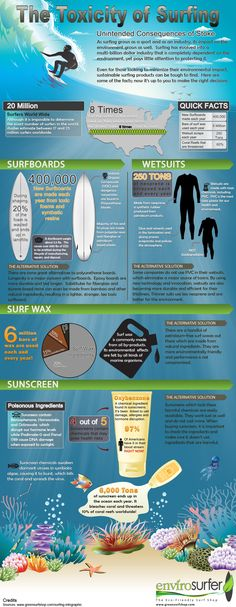 The #toxicity of #surfing. I love surfing  but people need to be aware of this.