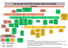 The Timeline of the lives of Isaac, Jacob and Joseph Old Testament Bible, Thy Word, Bible Teachings, Text Quotes, Bible Stories, Torah, The Covenant, Timeline, Pastor
