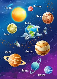 Buy Solar System by Allevinatis on GraphicRiver. Solar System of Planets, Vector Illustration This archive contains editable . Solar System Projects For Kids, Space Solar System, Solar System Crafts, Solar System Planets, Solar System Model, Mars And Earth, Planet Drawing, Space And Astronomy, Galaxy Wallpaper