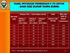 TABEL PETUNJUK PEMBERIAN F-75 UNTUK  ANAK GIZI BURUK TANPA EDEMA Buku I : Buku Bagan Tata Laksana Anak Gizi Buruk, hal 19 ...