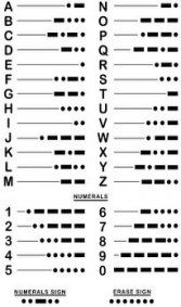 Morse Code - Secret Codes for Cubs and Scouts. My sister and I used to have walkie talkies that had Morse Code on then and we used to send each other messages lol Alphabet Code, Sign Language Alphabet, Alphabet Symbols, Geocaching, Les Scouts, Beaver Scouts, Cub Scouts Wolf, Girl Scouts, Scout Activities