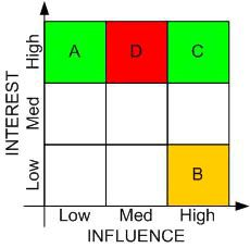 Stakeholder Analysis Graph  Stakeholder Analysis