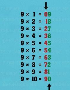 Matek trükkök: pofonegyszerű 9-es szorzótábla - Egy az Egyben Flipped Classroom, Curriculum, Periodic Table, Diy And Crafts, Study, Teaching, Education, School, Studio