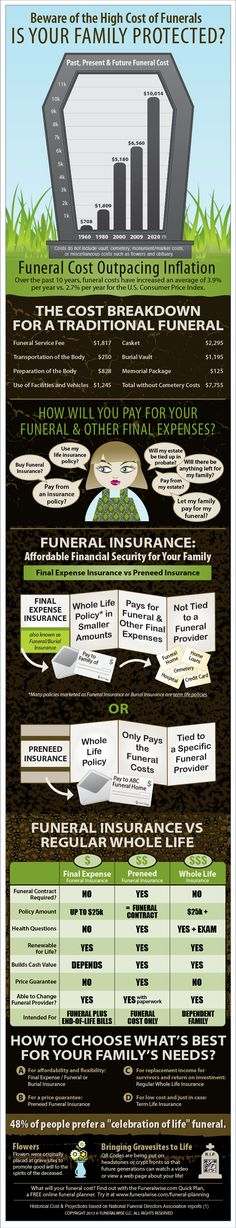 Check out our infographic to see a breakdown of funeral costs and what types of insurance are designed to pay for funeral expenses. Source by erdbeersofteis The post Funeral Cost Infographic appeared first on Alle Versicherungsdienstleistungen. Best Insurance, Insurance Humor, Insurance Marketing, Funeral Costs, Funeral Expenses, Sympathy Messages For Loss, Final Expense Life Insurance, Professional Insurance, Funeral Planning