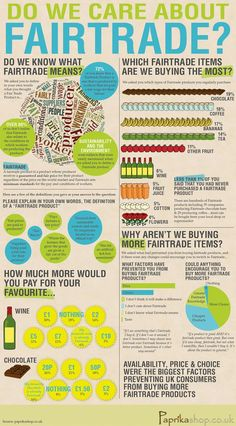 Do you care about #FairTrade? Do you know what fair trade means? Great infographic via /paprikashop/