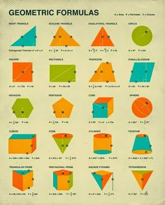 GEOMETRIC FORMULAS Retro mathematics poster art by Artist Jazzberry Blue Gallery quality Giclée fine art print using archival Cotton Rag paper Algebra, Math Resources, Math Activities, Geometric Formulas, Maths Solutions, Math Notes, Math Formulas, Math Help, Math Classroom