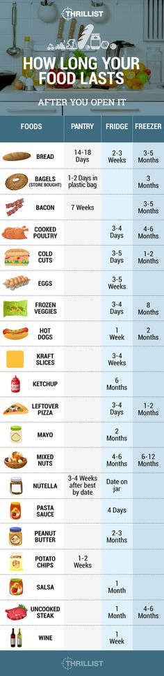 We tell you how long all the best food in your pantry, fridge, and freezer is good for after you open it. Cooking Tips, Cooking Recipes, Food Tips, Food Ideas, Food Shelf Life, Food And Thought, Food Charts, Food Safety, Preserving Food