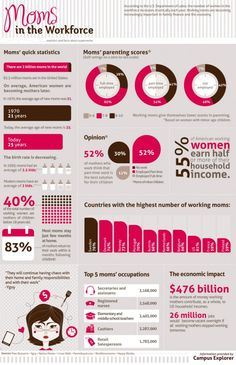 #INFOGRAPHIC: MOMS IN THE WORKFORCE