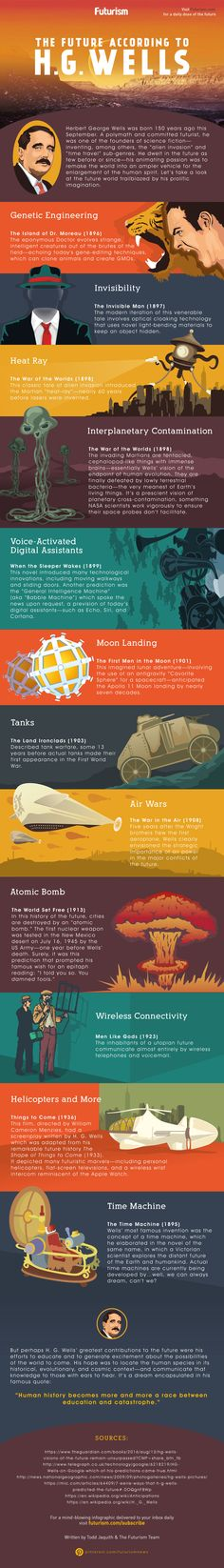H. G. Wells dreamed of the future—we just happen to be living in it.  Check out some of his greatest predictions…  http://futurism.com/images/the-future-according-to-h-g-wells-infographic/?utm_campaign=coschedule&utm_source=pinterest&utm_medium=Futurism&utm_content=The%20Future%20According%20to%20H.%20G.%20Wells%20%5BINFOGRAPHIC%5D