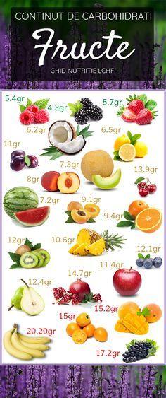 Alege cu grija ceea ce mananci daca esti preocupata de #silueta si sanatatea ta. #fructe #lowcarb #LCHF #nutritie #sanatate #slabire