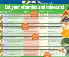 CHART OF VITAMINS AND MINERALS - Google Search