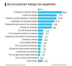 Como se encuentra trabajo en España