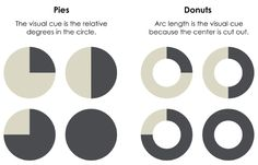 Pie vs Donut charts (Nathan Yau - Data Points) Donut Chart, Visual Cue, Data Visualization, Donuts, Charts, Pie, Pie And Tart, Graphics, Pastel