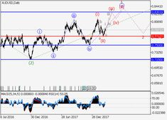 AUD/USD: wave analysis 15 March 2018, 08:37 Free Forex Signals