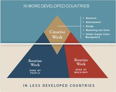 It is vital to understand your country and the needs of the workforce. For more developed countries, creative work is becoming the norm and routines are less desirable. It makes me wonder if it is wise to use one test to measure all students as they are being prepared for a different reality and job market.