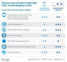 Ultimátní srovnání +/- extra mobilního webu a responzivního webdesignu od Google. cc @honzasladek.
