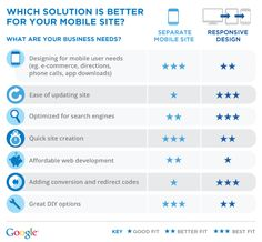 How Do You Know If You Should Build A Separate Mobile Website Or Use Responsive Design? #infographic