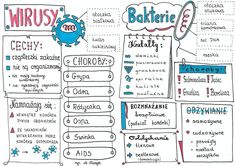 Bullet Journal, Education, Projects, Training, Educational Illustrations, Learning, Onderwijs, Studying