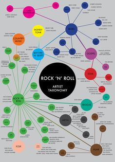 Rock N Roll Infographic Ngaio Parr History of Rock Music Rock And Roll, Rock N Roll Music, Musik Genre, Elementary Music, Music Therapy, Music Classroom, Teaching Music, Music Education, History Education