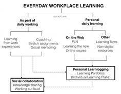 2015 in Review: Workplace Learning – Trends, Disruption & Change | Centre for Learning & Performance Technologies