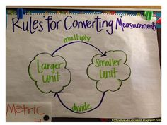 Tales of Frogs and Cupcakes: More Math Anchor Charts! Part 1 - Converting Measurements - Convert unit instantly. - Tales of Frogs and Cupcakes: More Math Anchor Charts! Part 1 Math 5, Guided Math, Math Teacher, Math Classroom, Fun Math, Teaching Math, Classroom Ideas, Teaching Ideas, Teaching Geometry