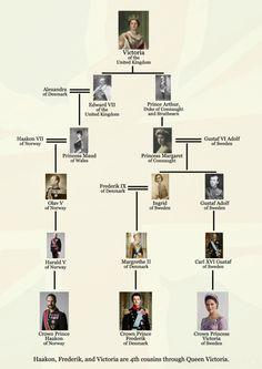 Cousins through Queen Victoria of the United Kingdom (Norway, Denmark, & Sweden)
