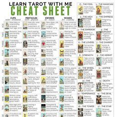 2 pages x 11 inches This full-color PDF printable tarot cheat sheet will help you remember the keywords for each of the 78 tarot cards (including reversed meanings). Every tarot card is included, and is shown visually as well as with keywords. Tarot Cards For Beginners, Free Tarot Reading, Tarot Astrology, Tarot Card Meanings, Tarot Spreads, Tarot Readers, Major Arcana, Cs Go, Tarot Decks