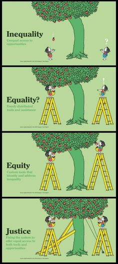 Inequality v. Equality v. Equity v. The More You Know, Faith In Humanity, Social Issues, Thought Provoking, In This World, Fun Facts, Teaching, Thoughts, Writing