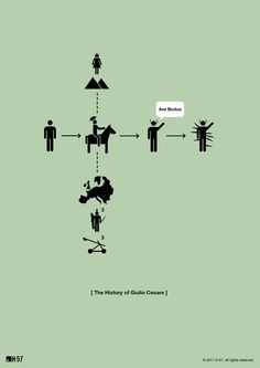 Only one of these is specifically relevant to Rome, but they're all pretty great. [Famous Lives in Minimalist Pictogram Flowcharts: From Darth Vader to Jesus   Brain Pickings]