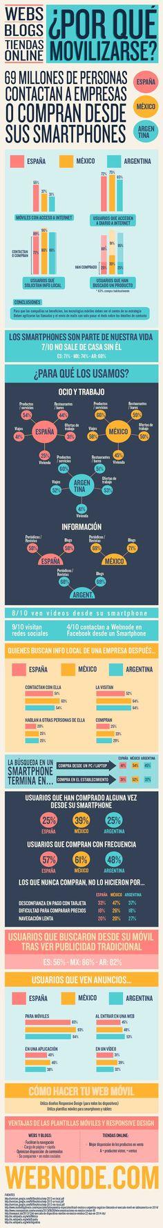 Infografía mostrando la importancia de adaptar una web al mundo móvil. #tecnologia #infografia