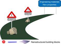 a roadmap toward new bulk nanostructured materials