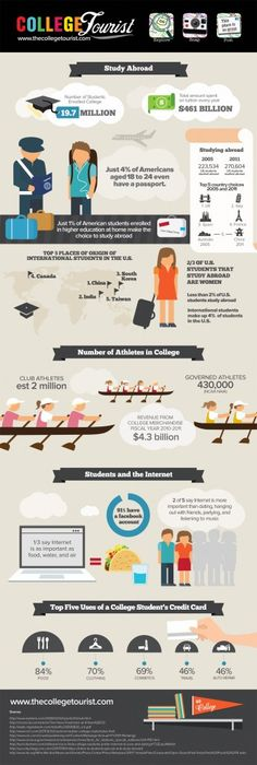 Check out College Tourist's Info-graphic on Study Abroad and Student Life | The College Tourist