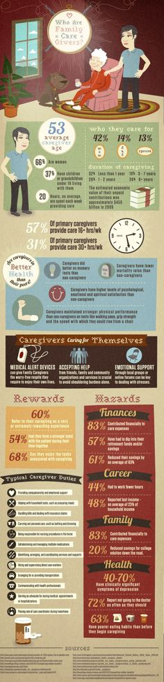 Who are Family Caregivers? [Infographic] Picture
