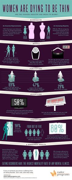 Women Are Dying to Be Thin Infographic - The images we see in the media are not the way the average person looks. These kinds of appearances can be unrealistic and impossible to achieve. Focus on health instead of size!