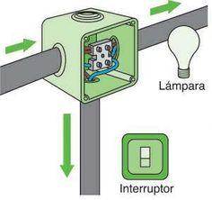 Instal·lació elèctrica bàsica. Ben explicat.