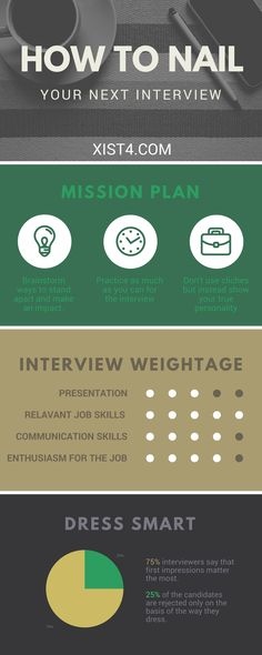 How to nail you next job interview