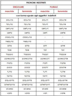 pronomi indefiniti 1 Italian Grammar, Italian Vocabulary, Italian Language, Learn To Speak Italian, Italian Lessons, Writing Words, Learning Italian, English Study, Teaching English