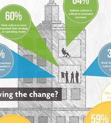 Culture's Critical Role in Change Management