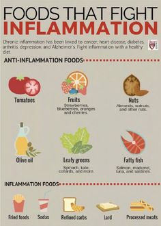"""EPIC Functional Medicine Center on Twitter: """"Chronic inflammation?? Your diet can be a big contributor. Cut out the bad and add in the good!   #inflammation #functionalmedicine… https://t.co/jzMYoZtuul"""""""