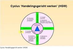 De cyclus handelingsgericht werken en de praktische uitvoering daarvan