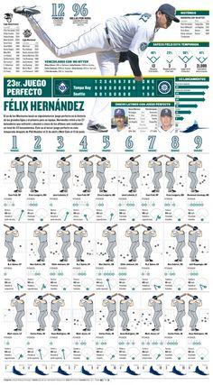 Hernandez perfect game, infographic by Alejandro Colmenarez