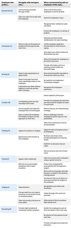 Managing different employee personalities