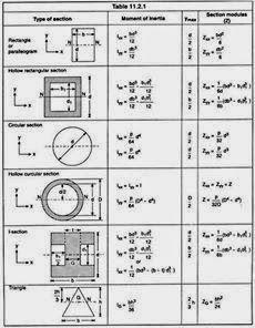 Mechanical Tips By Er Saurav Sahgal: Moment of inertia