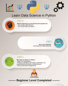 Introduction A situation has been described below. Has it ever happened to you?  I wanted to learn Python for Data Science, so I googled 'I want to learn Python for data science'. Google, effortlessly, provided you the link of all resources to learn Python. Then, you get bemused by the innumerable links available to learn Python.