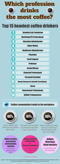 Ever wondered which professions drink the most coffee? Dunkin' Donuts and CareerBuilder teamed up for their annual survey on U.S. coffee consumption trends in the workplace and discovered the top 15 java drinkers. Check out this infographic from ilovecoffee.jp for the results of the survey. Did your job make the list?