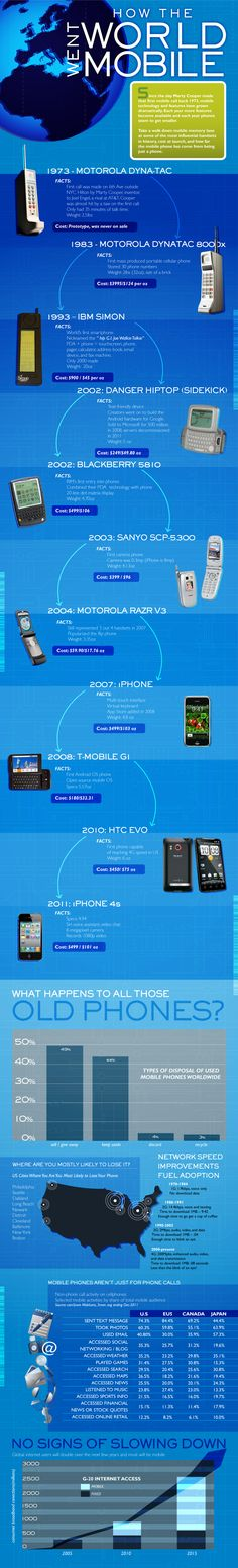 The History Of Mobile Phones – How The World Went Mobile - #Infographic
