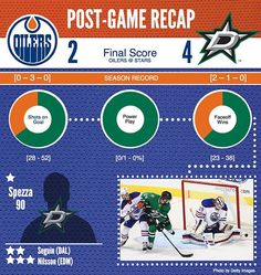"edmontonoilers: ""Nilsson made 48 saves and McDavid scored his first NHL goal but the #Oilers were defeated 4-2 by Dallas tonight to conclude the road trip. #EDMvsDAL"""