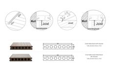 Deck UltraShield de Brimat posee un recubrimiento 100% de PVC y un núcleo compuesto por un 90% de PVC y un 10% de fibras inertes. Reversible. Terminacion simil madera.