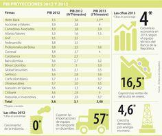 PIB Proyecciones 2012 y 2013 #Negocios